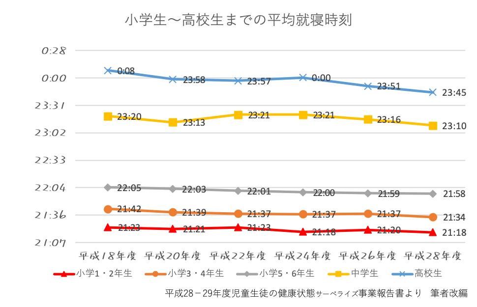 小学生〜高校生までの平均就寝時刻の推移
